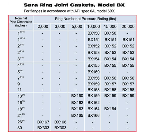Ring Joint Gaskets Model BX
