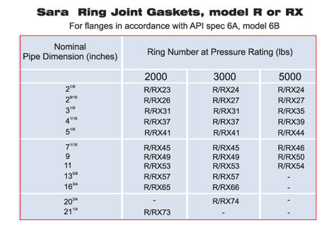Ring Joint Gaskets Model R or RX
